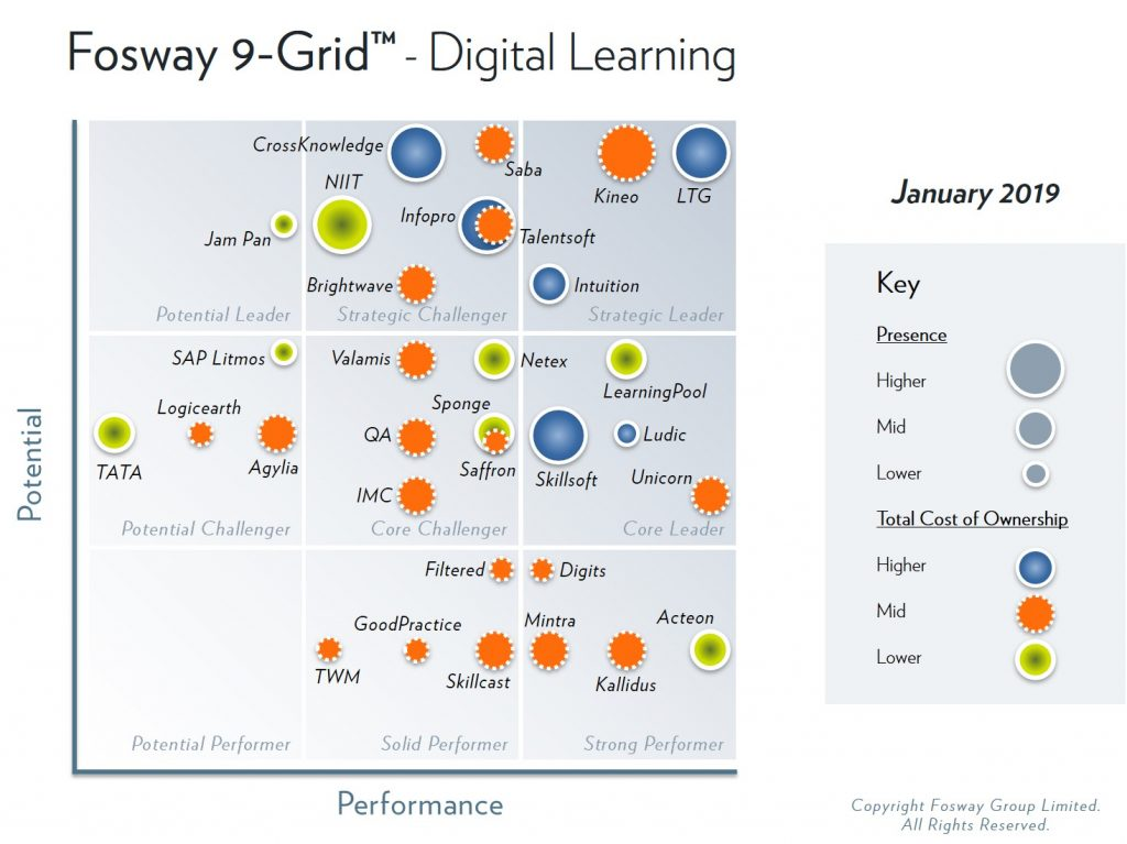 earning Technologies Group features in the highest-ranked position on the 2019 Fosway 9-Grid for Digital Learning
