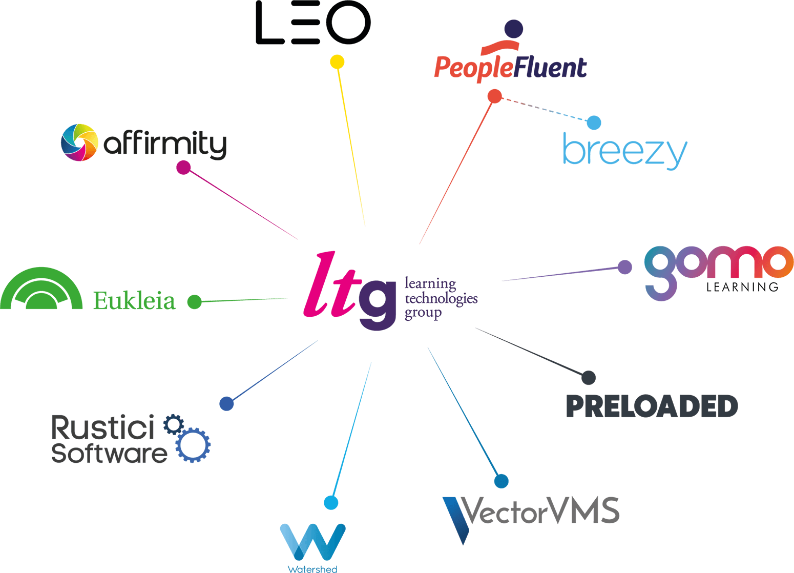 The LTG constellation of companies, including Breezy HR