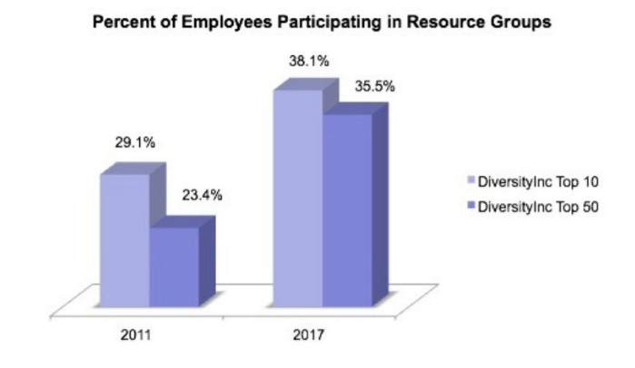DiverstyInc graph of increase in ERG participation 2011-2017