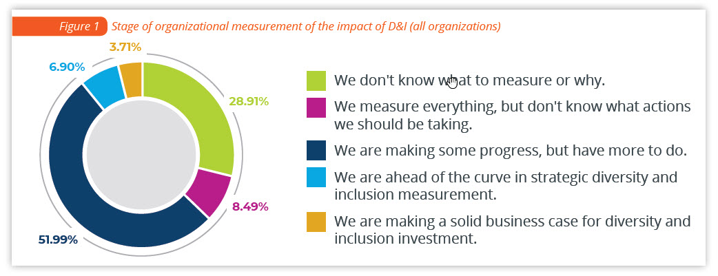 Graphic of stages of organizational measurement of the impact of D&I