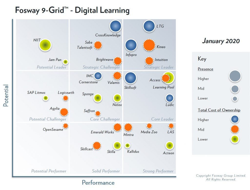 Affirmity's parent company, Learning Technologies Group, has been identified as Strategic Leader in the 2020 Fosway 9-Grid™ for Digital Learning for the fourth year running