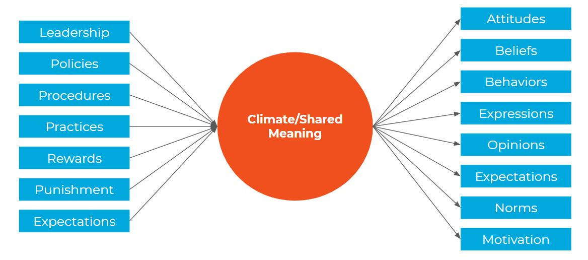 A diagram of a model of workplace climate surveys and their shared meanings