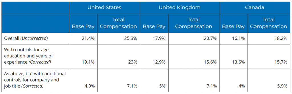 Corrected and uncorrected pay gaps between men and women in the United States, United Kingdom and Canada.