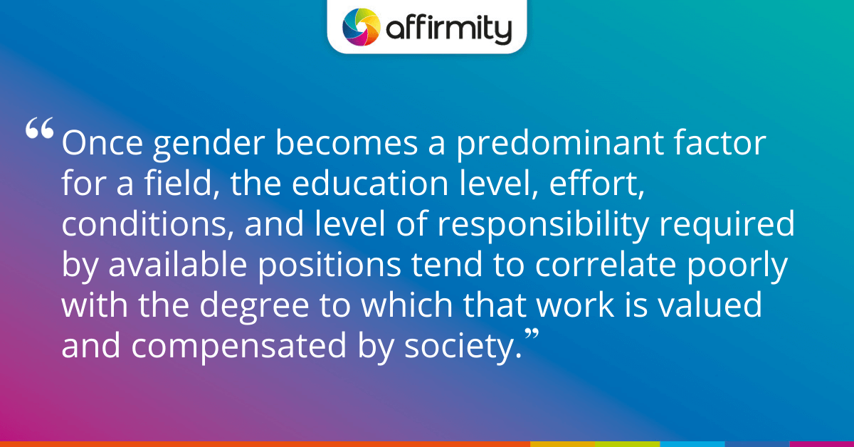Once gender becomes a predominant factor for a field, the education level, effort, conditions, and level of responsibility required by available positions tend to correlate poorly with the degree to which that work is valued and compensated by society.
