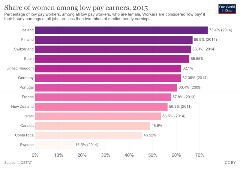 chart showing female share of low pay earners