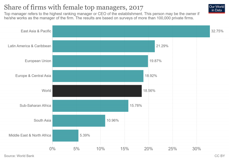 graph showing firms with female top manager of firms
