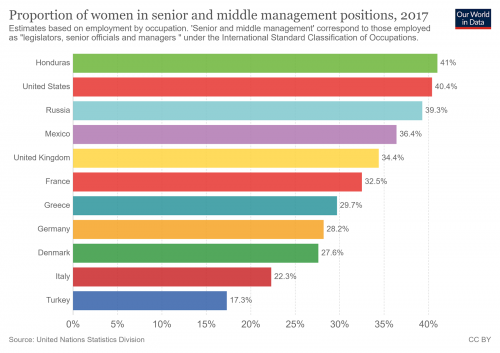 graph showing proportion of women in senior and middle management positions