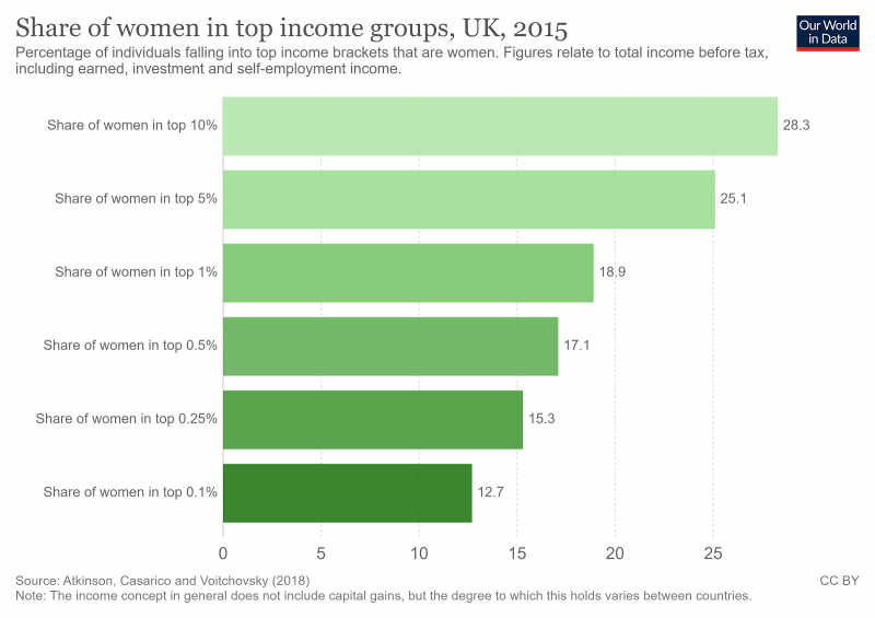 graph showing share of women in-top income groups (atkinson casarico voitchovsky 2018)