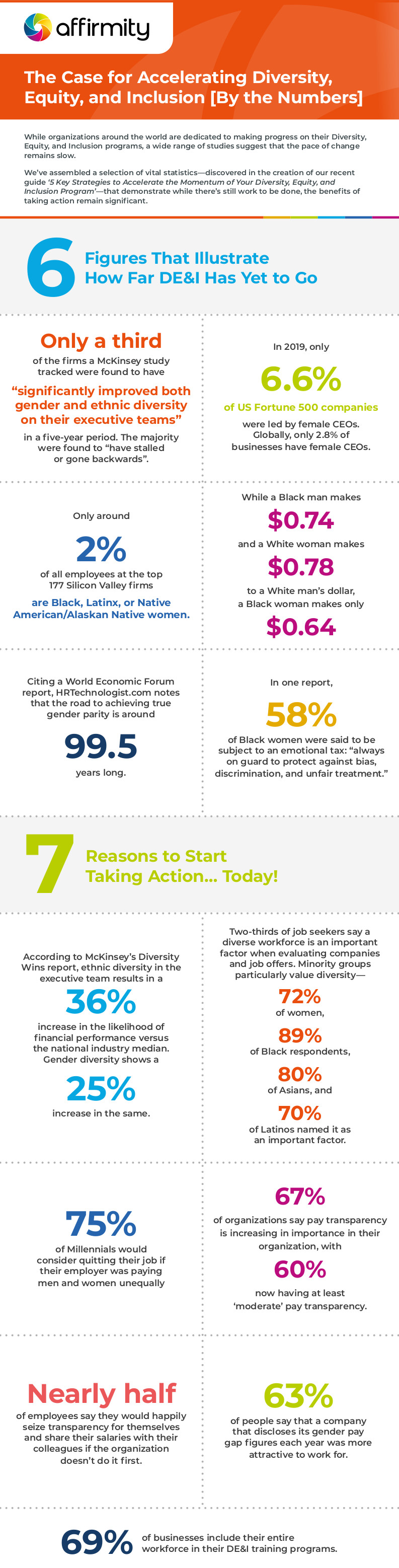 Affirmity accelerating diversity infographic